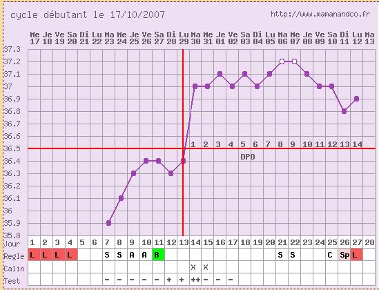 enceinte température 36 4